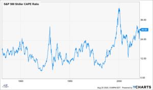 S&P 500 Shiller CAPE Ratio