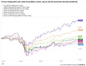 YTD Top 5 Holdings