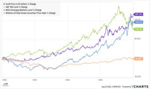 Gold Price vs S&P Index vs Emerging Markets vs Wilshire US Real Estate