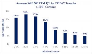 Average S&P 500 TTM P/E by CPI Y/Y Tranche